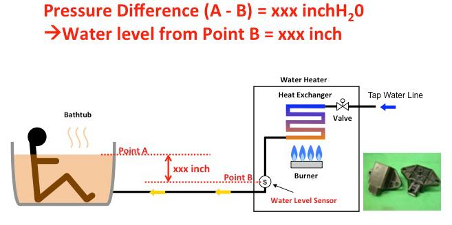 Water Level Pressure Sensor Fpws Series